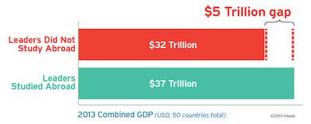 value-of-intl-education-5trillion-v3-21aug14_(1)