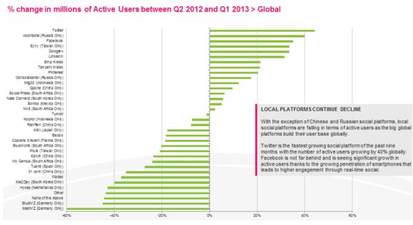 Growth in international social media users