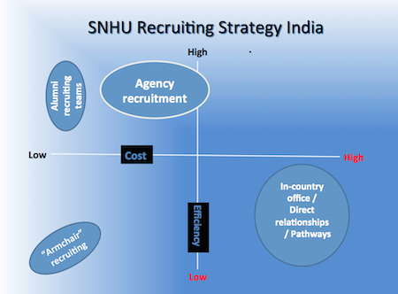 how to create and international student recruitment plan