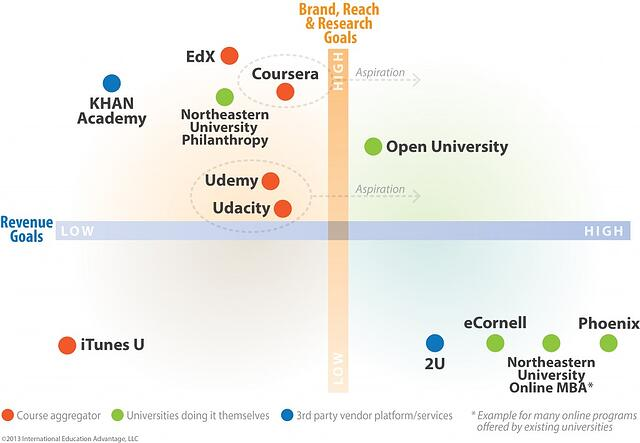 How Your University Can Benefit from MOOCs