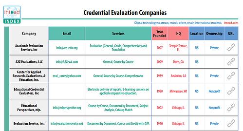 credential_evaluation