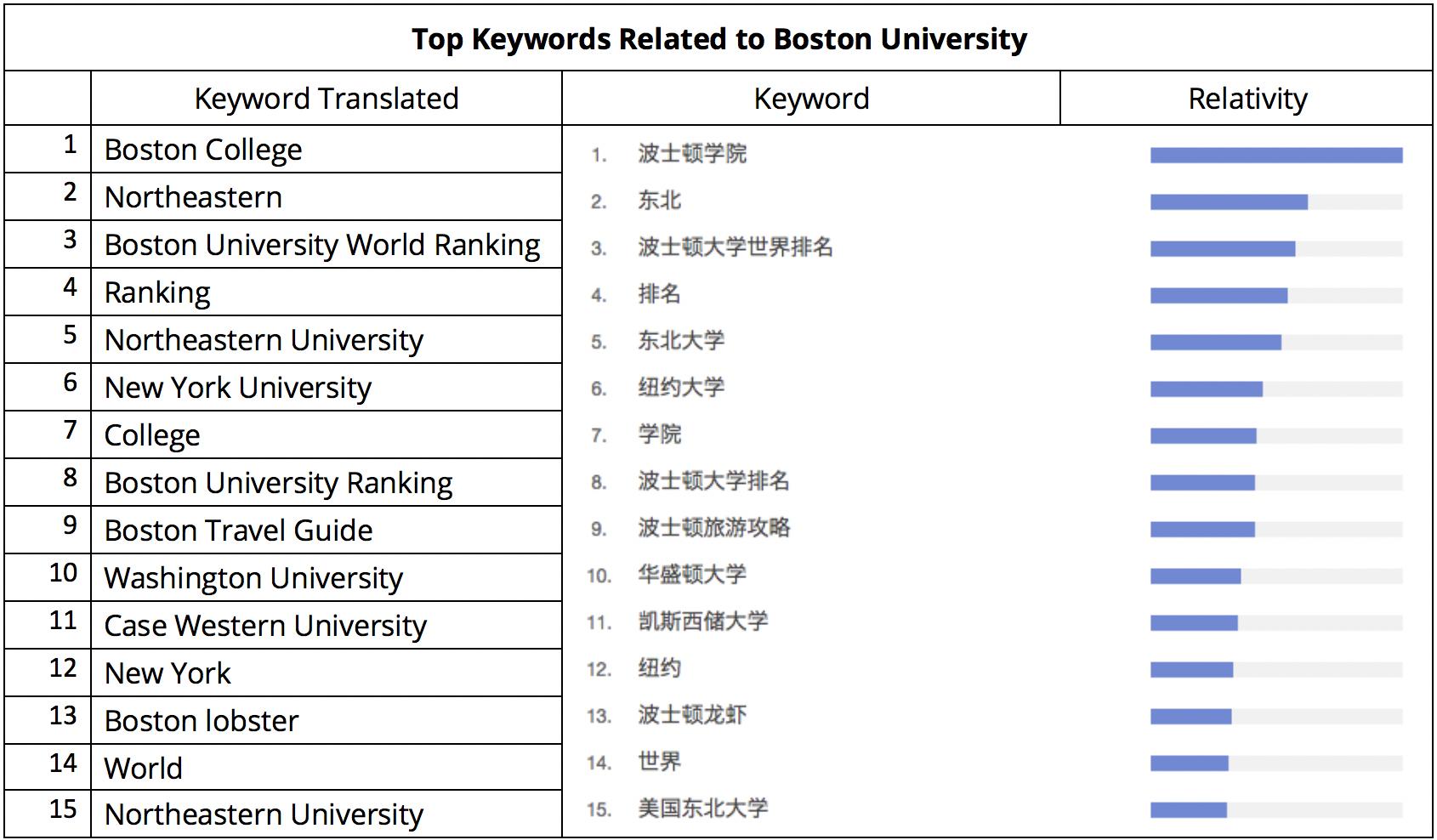 Baidu-keywords-BU-v2