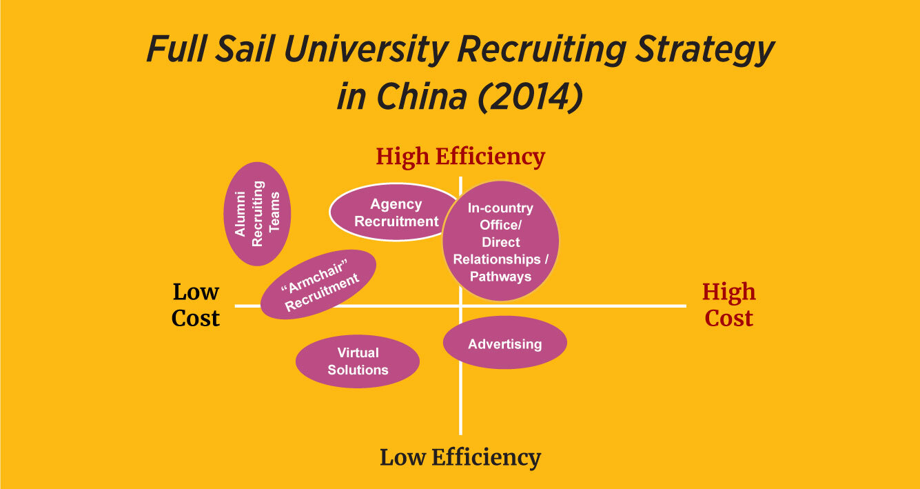 Blog-inline-image--Full-Sail-Recruiting-Strategy-v1