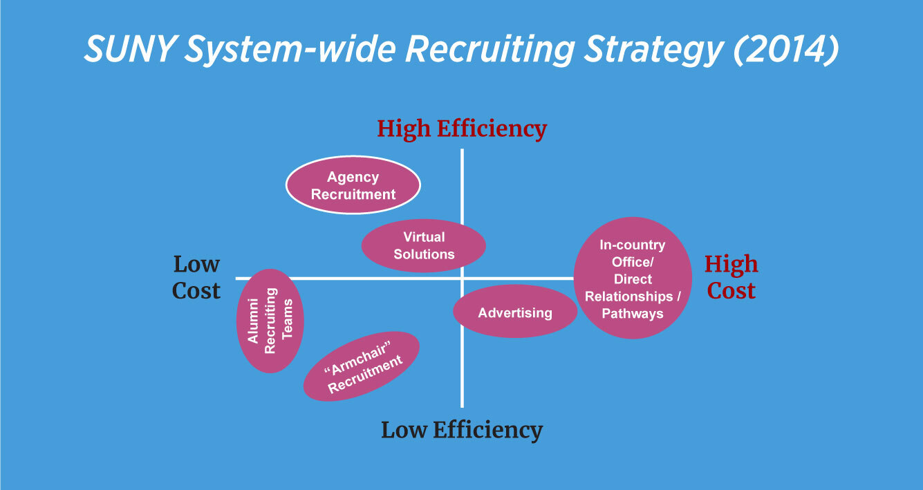 Blog-inline-image--SUNY-Stsyem-Recruiting-Strategy-v1