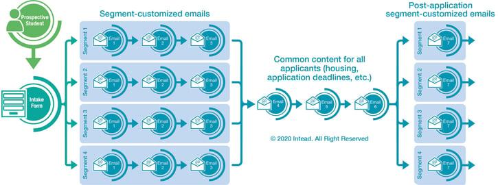 Email_Nurture_Stream_Approach2.jpg