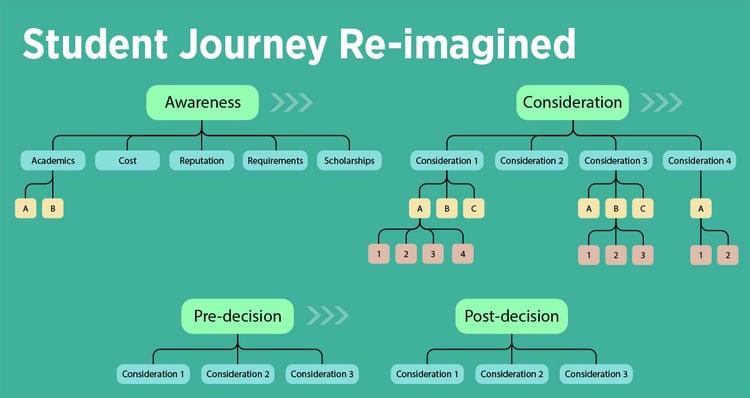 Student Journey Re-imagined Blog Image