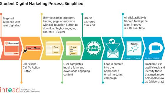 Student-Digital-Marketing-Process-title_final-web