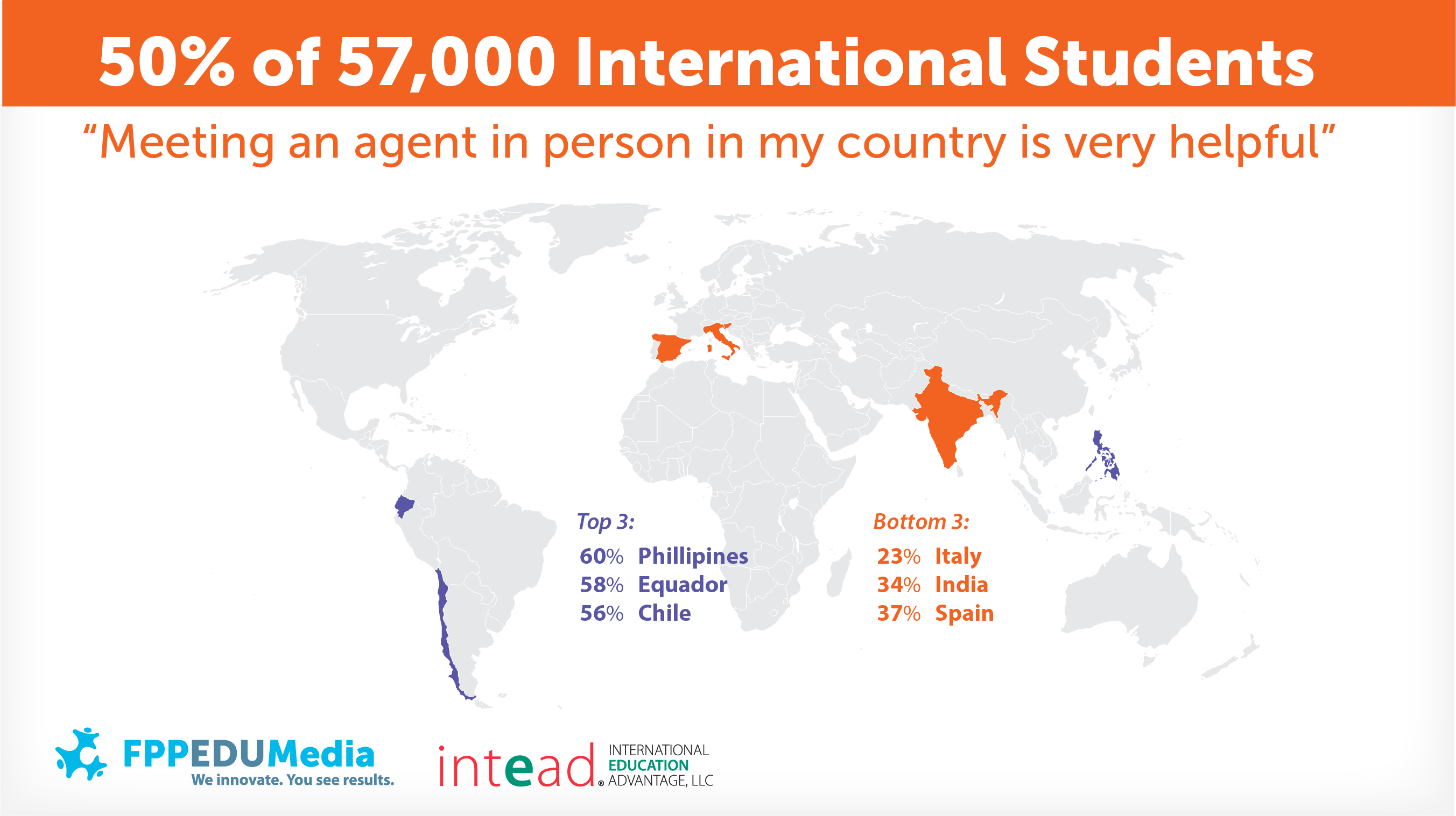 50% of 57,000 international students find meeting with agents very helpful