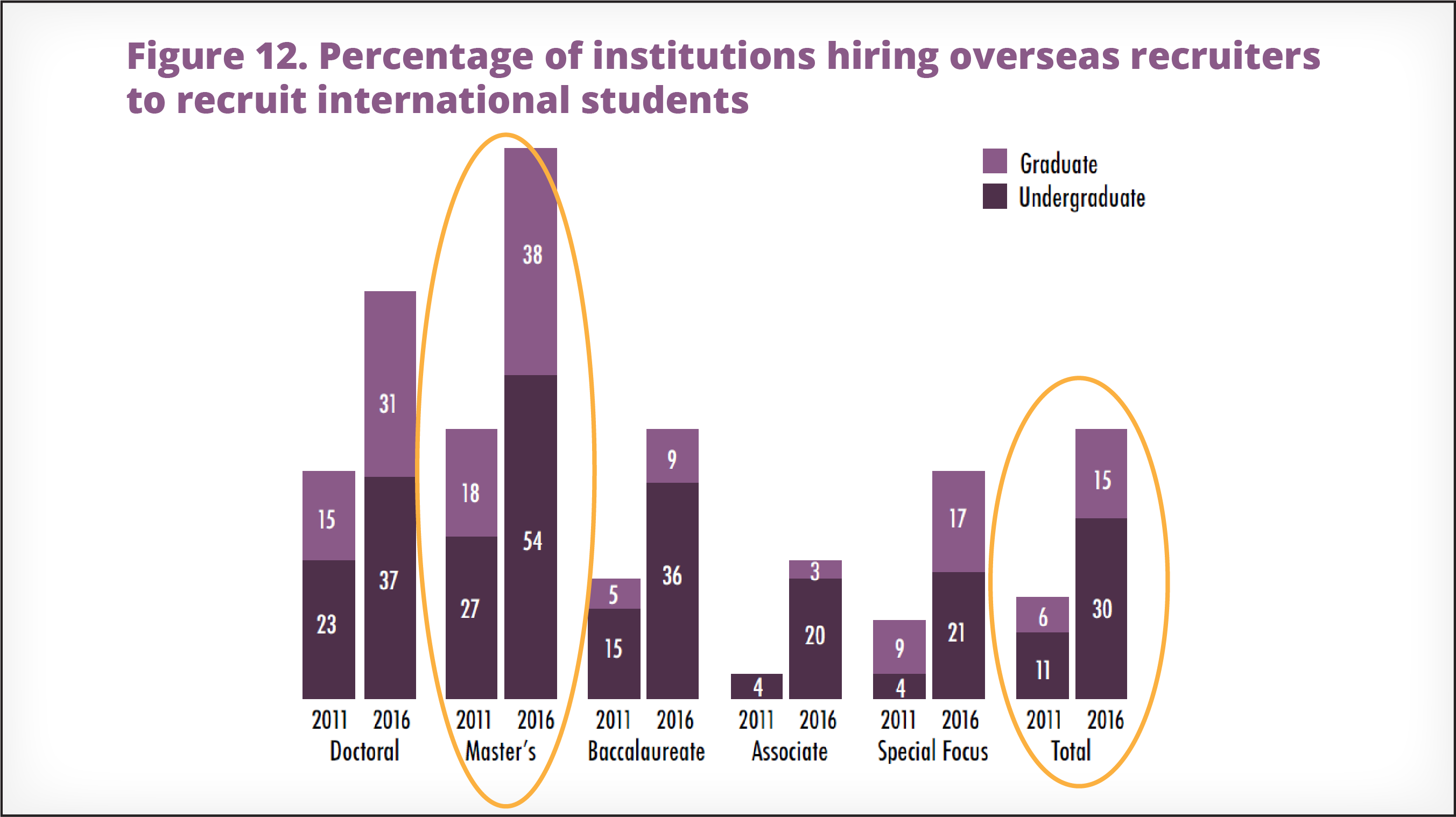 45% of US institutions in ACE survey use international recruiting agents
