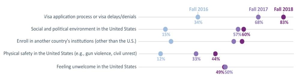 12-reasons-declining-international-students