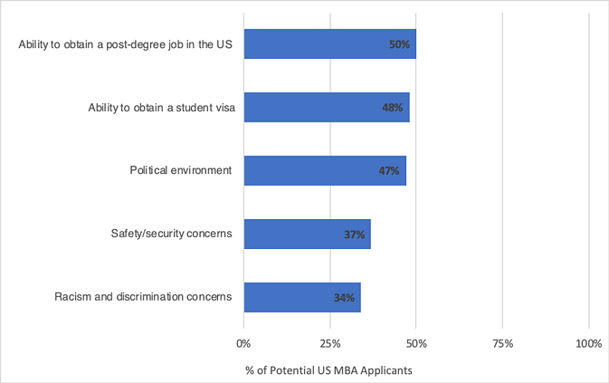 Potential US MBA Applicants
