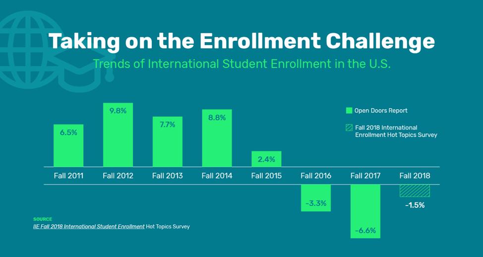enrollment-challenge