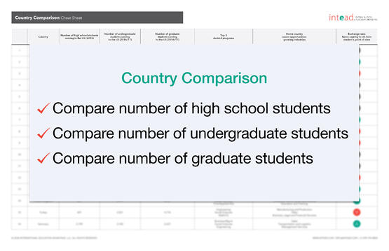 Country Comparison Worksheet